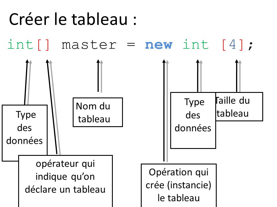 Créer le tableau : int[] master = new int [4]; Type Type Taille du